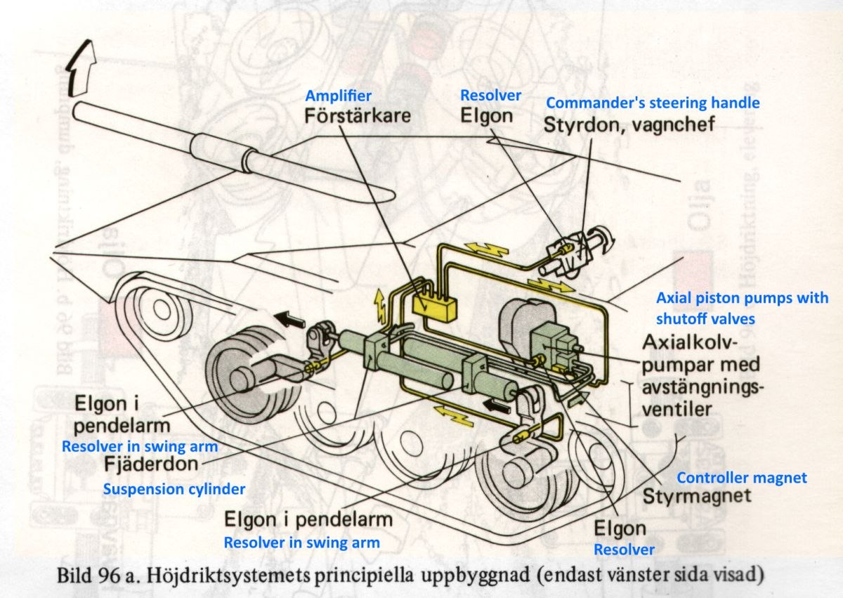 Schematic view of the strv 103 elevation system components.